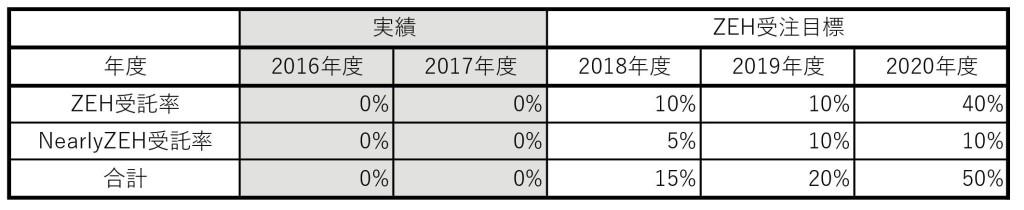 実績表_普及目標2018