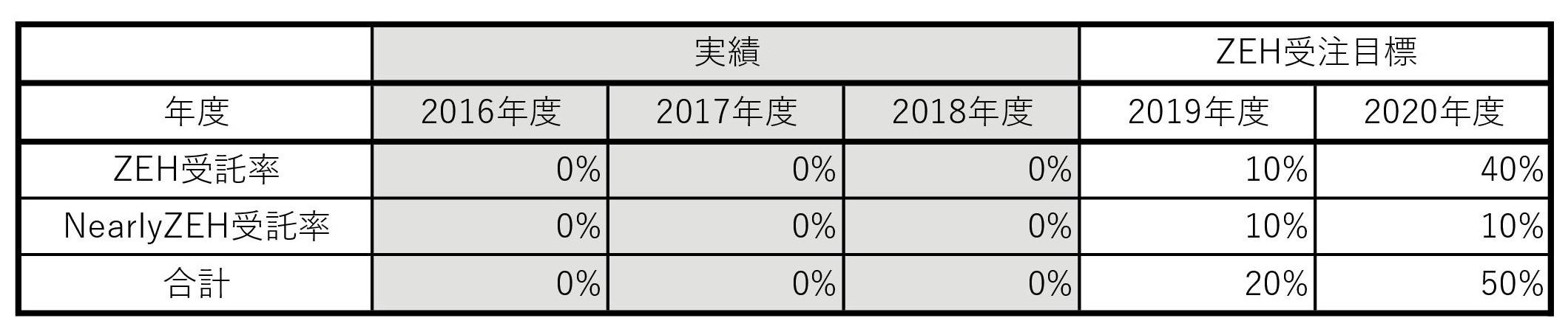 実績表_普及目標2019