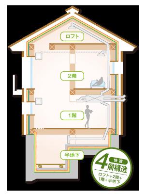 健康住宅 博士の家は4層構造